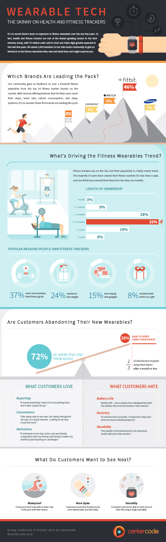 Centercode Fitness Wearables Infographic
