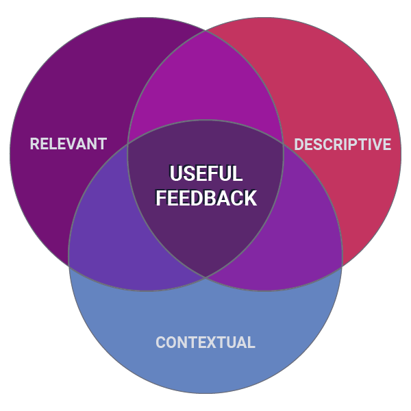 Venn diagram of useful feedback