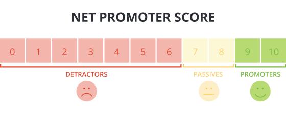 NPS-Score Scale