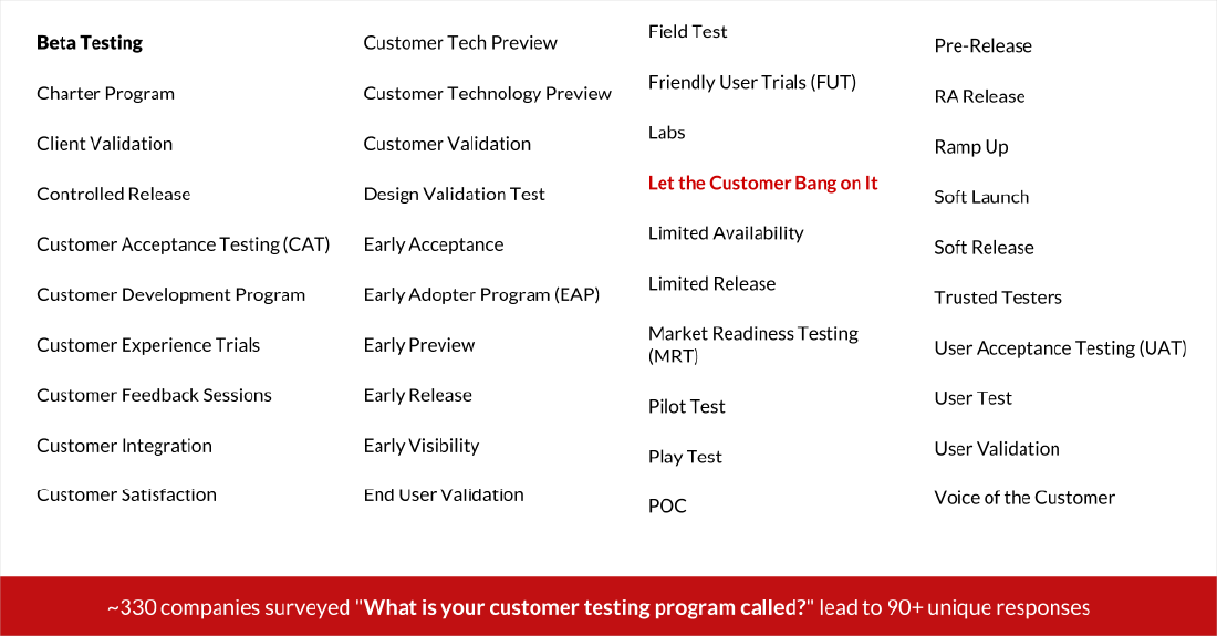 How Technology Drives the Evolution of Beta Testing | The Many Names of Customer Product Testing