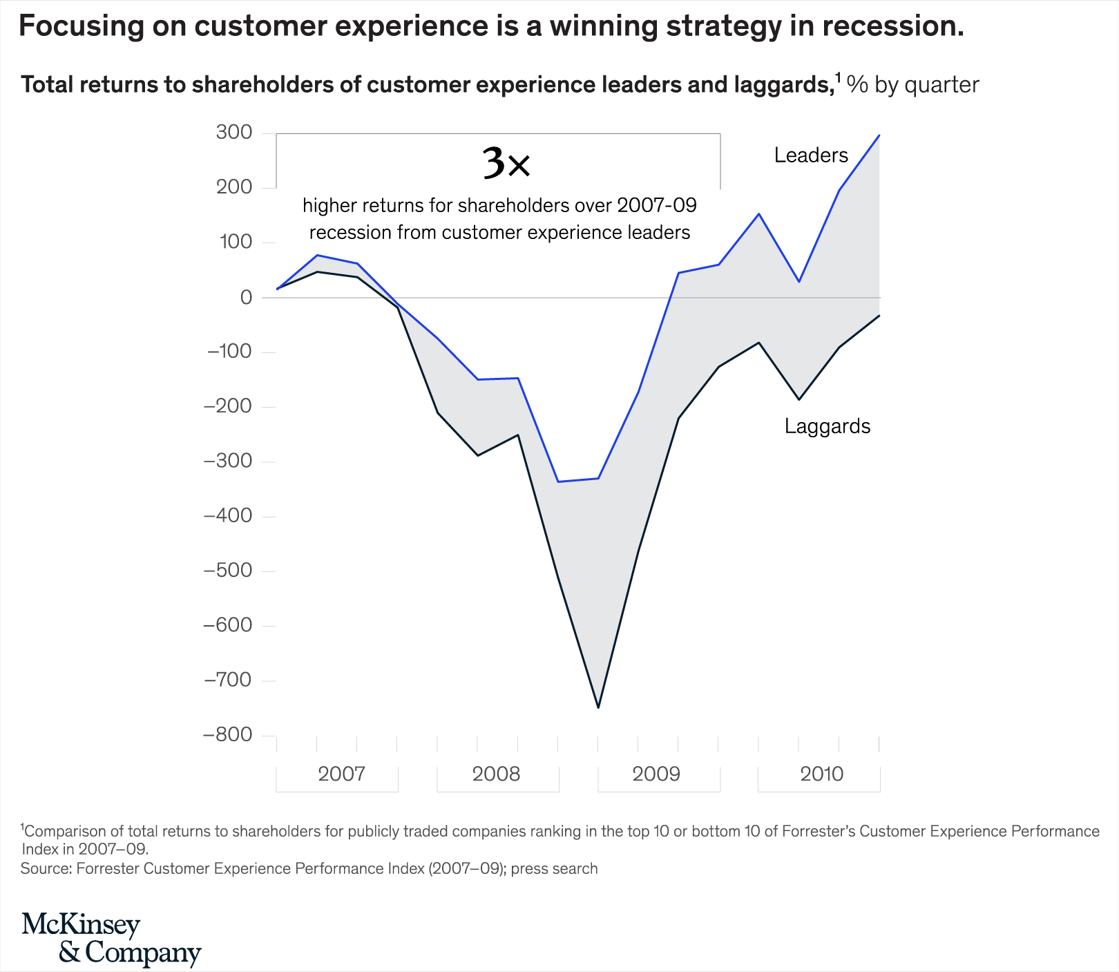 Surviving Economic Uncertainty by Prioritizing Customer Experience