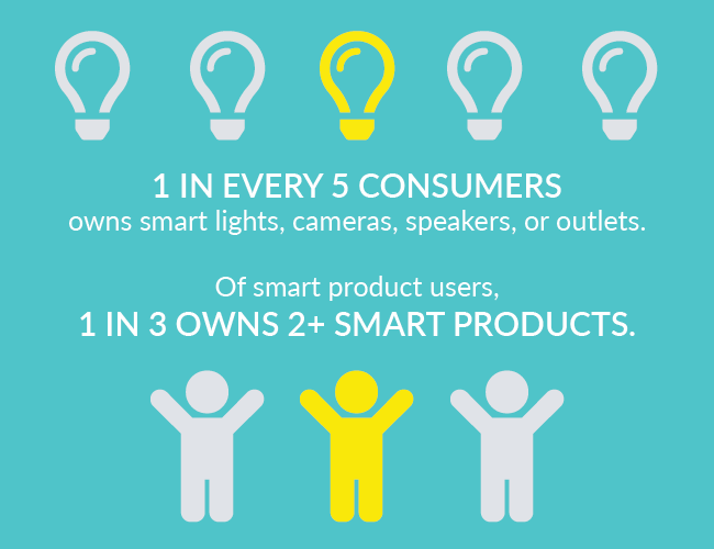 Interest in smart home products is growing. Here's how to take advantage of it. | Statistics on smart home product consumers