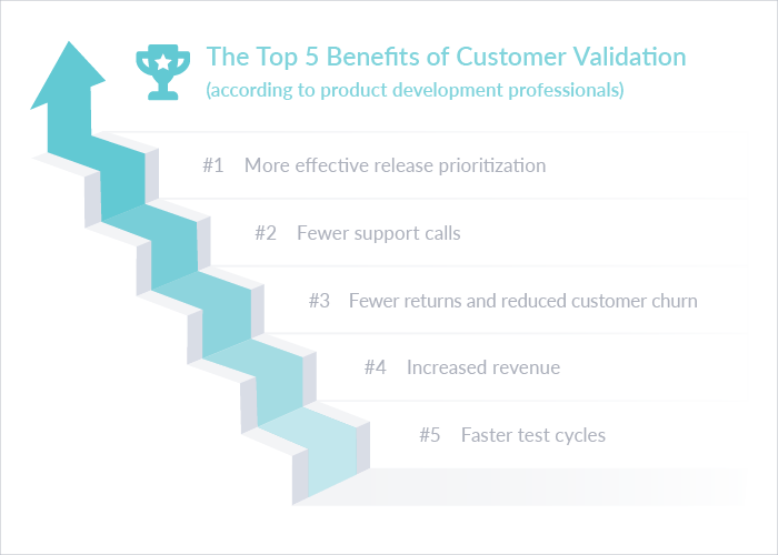 Improving Modern Software Development with Customer Feedback | Top Benefits of Customer Validation