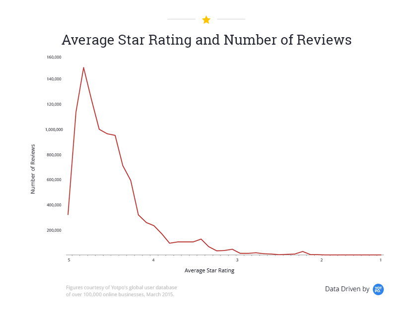 The Secret to Higher Amazon Star Ratings