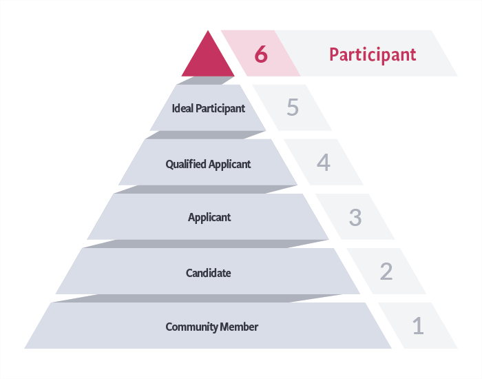 6 Steps to Recruiting Testers for User Research | Recruiting Pyramid